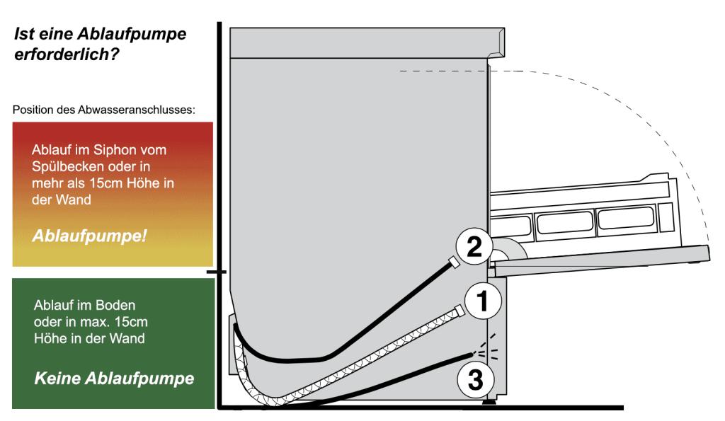 Bei mehr als 15cm Höhe ist eine Ablaufpumpe zwingend erforderlich.