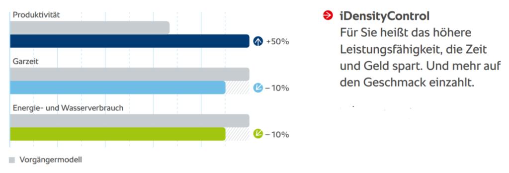 iDensityControl - 50% mehr Produktivität, 10% weniger Garzeit und Verbrauch